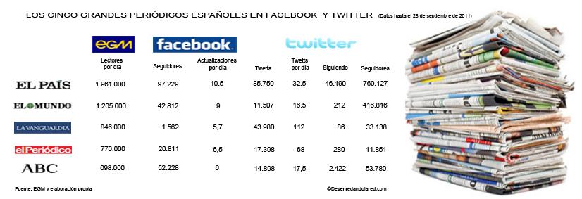 periodicos en facebook y twitter