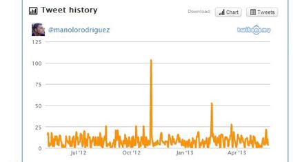 twitonomy tweet history