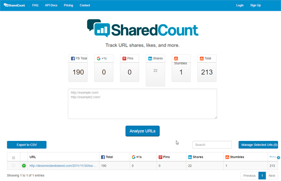 SharedCount redes sociales compartir
