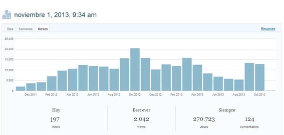 estadísticas visitas desenredando la red