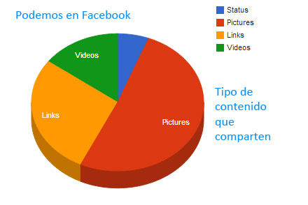 contenidos facebook podemos