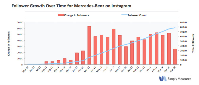 instagram-mercedes-benz-evolucion