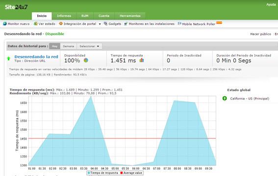 site-24x7-monitorizacion-web herramientas