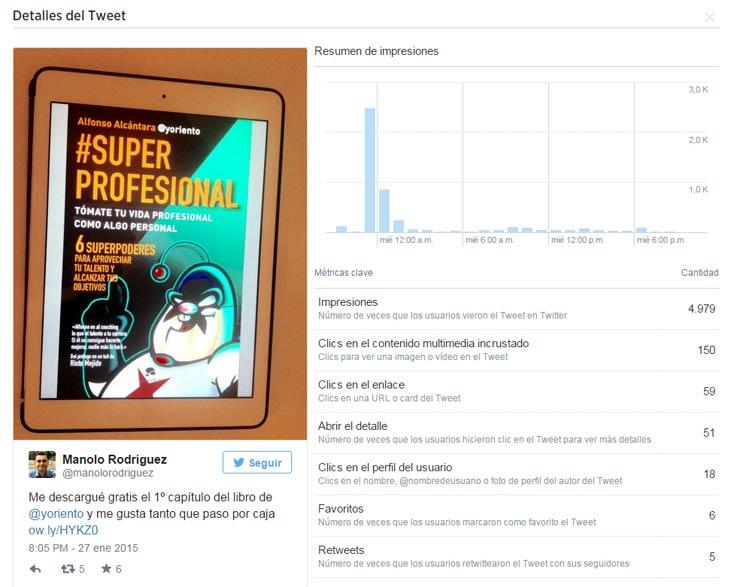 alcance tweets twitter