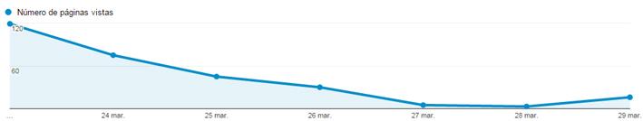 herramientas-monitorizar-blog-web