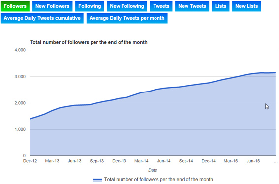 Twopcharts-followers