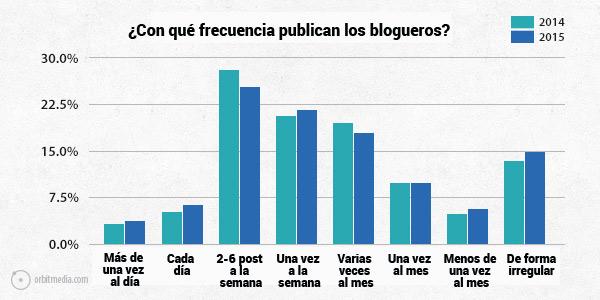 blog-con-que-frecuencia-publican-los-blogueros