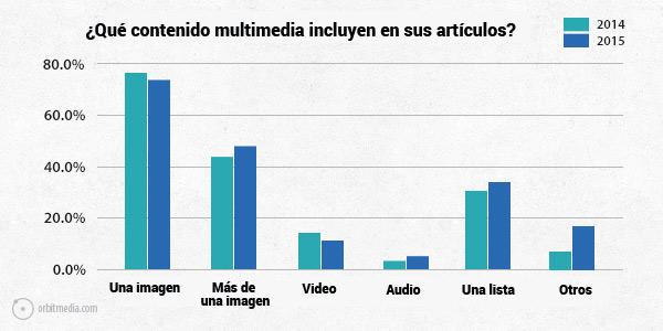 contenido-multimedia-video-audio-post-blog