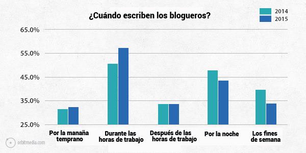 cuando-escriben-los-blogueros-blogs