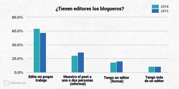 tienen-editores-los-blogueros-blog