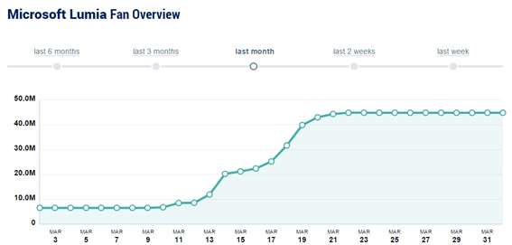 Microsoft_Lumia-estadísticas-facebook-seguidores