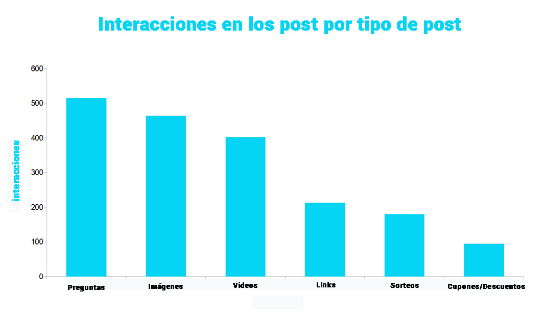interacciones-facebook-por--post