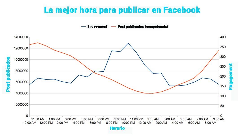 mejor-hora-publica-facebook