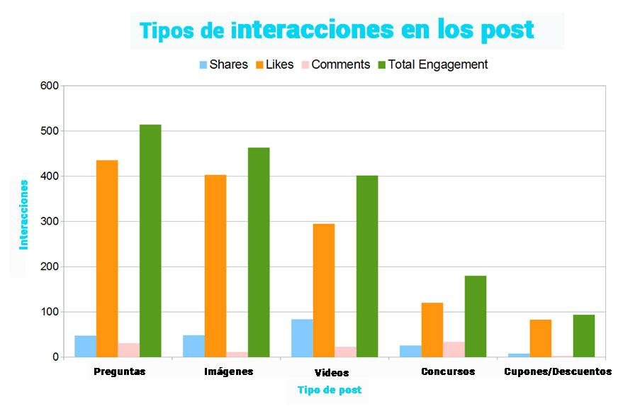 interacciones-facebook-por-tipo-de-post