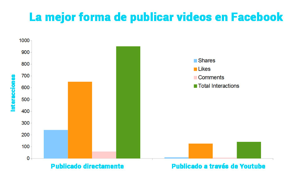 video-publicar-facebook