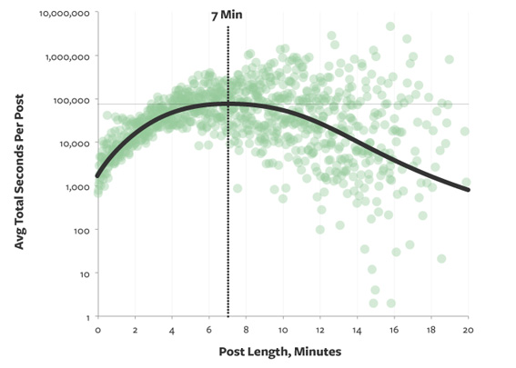 seo-posicionar-blog-google-7-minutos-lectura