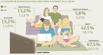 ¿Cómo usan internet los españoles? 24 datos a tener en cuenta
