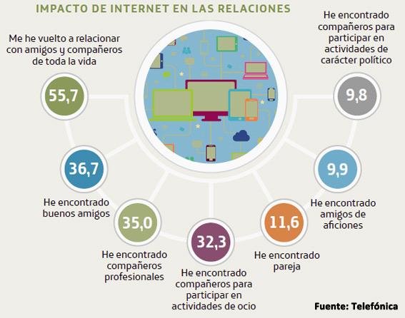 uso-de-internet-en-españa-impacto-en-las-relaciones