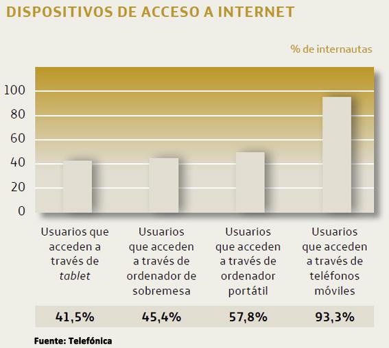 uso-de-internet-españa-dispositivos-de-acceso