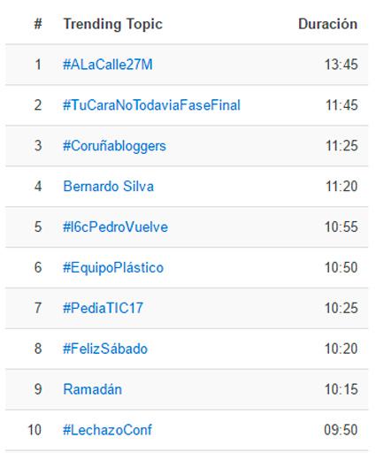Trending_Topics-coruña-bloggers-10
