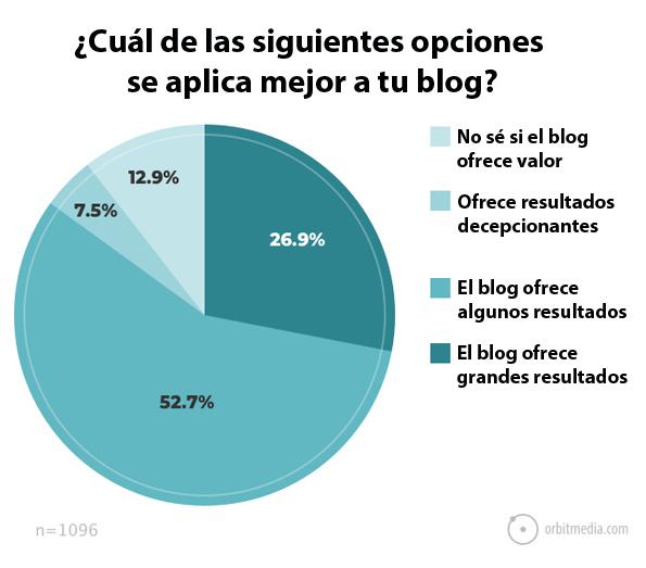 cual-de-las-estas-acciones-estás-más-de-acuerdo-con-tu-blog