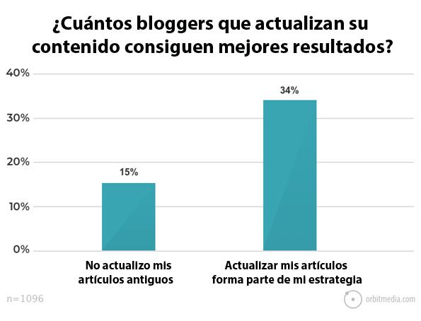 los-bloggers-de-actualizan-los-artículos-consiguen-mejores-resultados