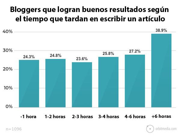 porcentaje-de-bloggers-que-consiguen-buenos-resultados-según-el-tiempo-que-tardan-en-escribir-un-artículo