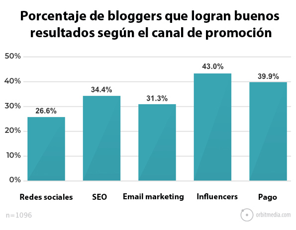 porcentaje-de-bloggers-que-consiguen-buenos-resultados-segun-el-tipo-de-promocion