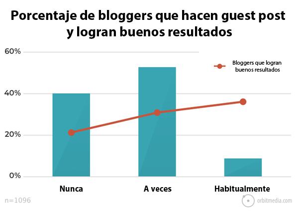 porcentaje-de-bloggers-que-consiguen-buenos-resultados-si-escriben-artículos-de-invitado