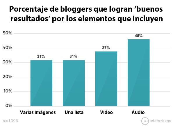 porcentaje-de-bloggers-que-consiguen-buenos-resultados-si-incluyen-elementos-multimedia-en-sus-articulos