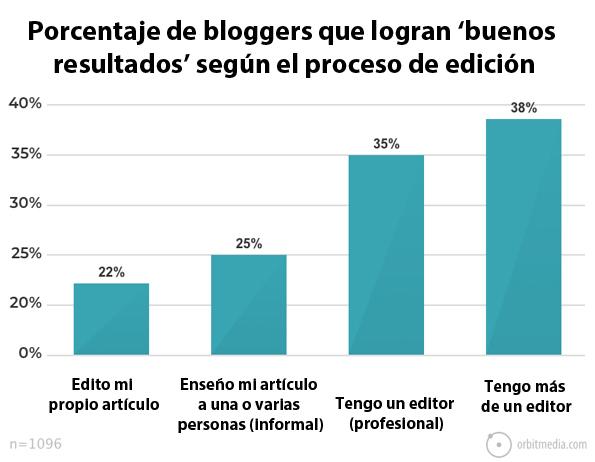 porcentaje-de-bloggers-que-consiguen-buenos-resultados-si-usan-un-proceso-de-edición