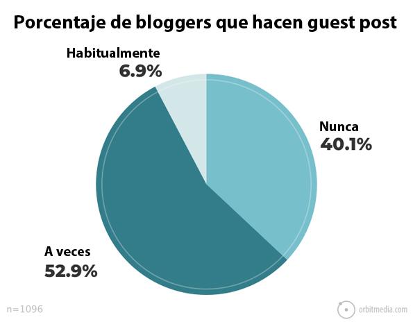 porcentaje-de-bloggers-que-escriben-articulos-de-invitado