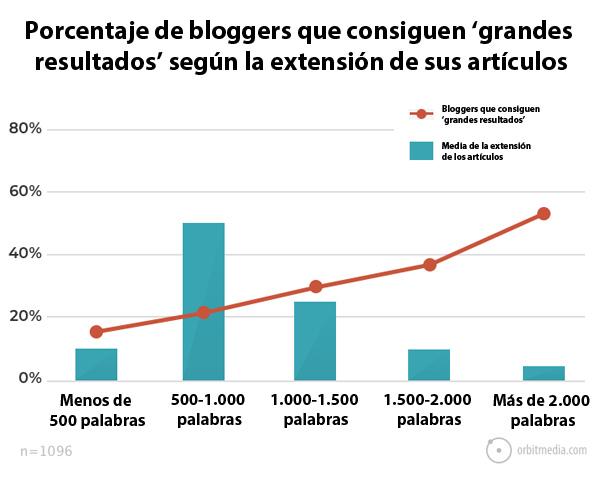porcentaje-de-blogueros-que-consiguen-mejores-resultados-según-la-extensión-de-los-artículos