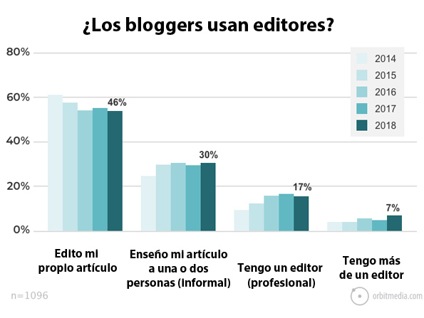 usan-los-bloggers-editores