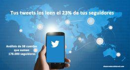 Análisis Twitter: tus tweets los leen poco más del 20% de tus seguidores