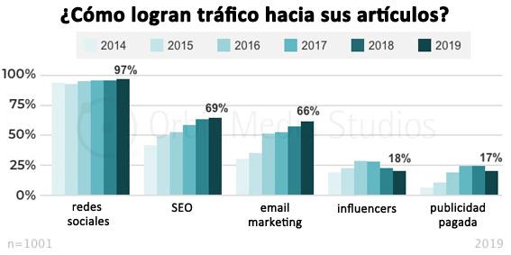 como-logran-tráfico-hacia-sus-blogs blogueros bloggers