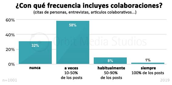 con qué frecuencia incluyes colaboraciones en los artículos de tu blog