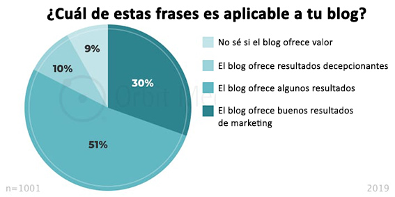 cual-de-estas-frases-es-aplicable-a-tu-blog bloggers