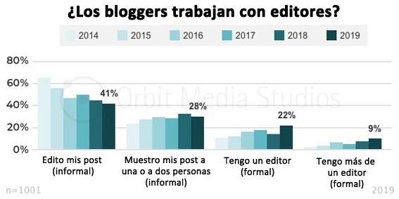 los-bloggers-trabajan-con-editores blogs