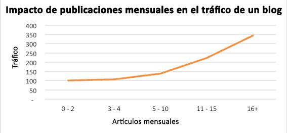 publicaciones-mensuales-en-el-tráfico-de-un-bog