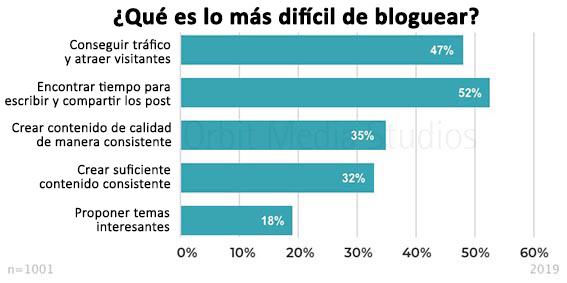 que-es-lo-más-dificil-de-bloguear blogs