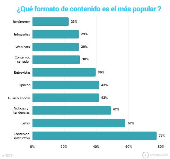11-que formato de contenido es el más popular en los artículos de los blogs