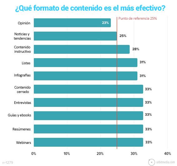 12-que formato de contenido en los artículos de los blogs es más efectivo