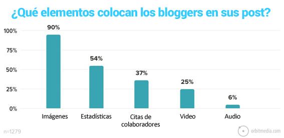 13-que elementos colocan los bloggers en los artículos de los blogs