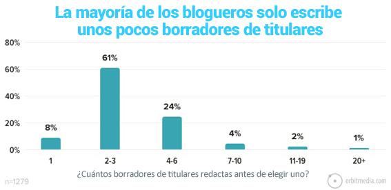 17-La mayoría de los bloggers solo escribe unos pocos borradores de titulares en los artículos de los blogs