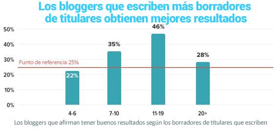 18-Los bloggers que escriben más borradores de titulares para los artículos de los blogs obtienen mejores resultados