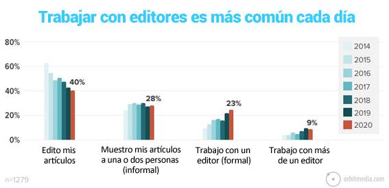 19-Los bloggers cada vez trabajan con mas editores en sus blogs
