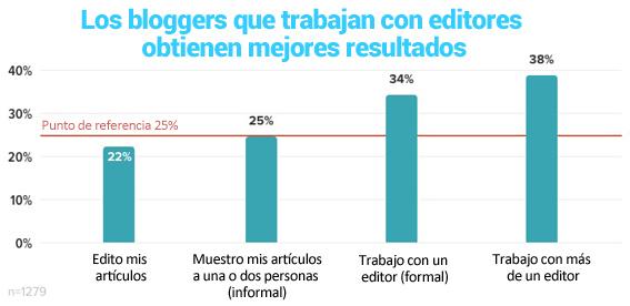 20-los bloggers que trabajan con editores tienen mejores resultados