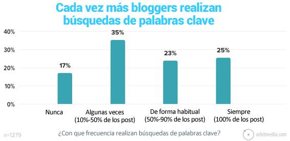 25-cada vez más bloggers realizan busquedas de palabras clave seo para los artículos de los blogs