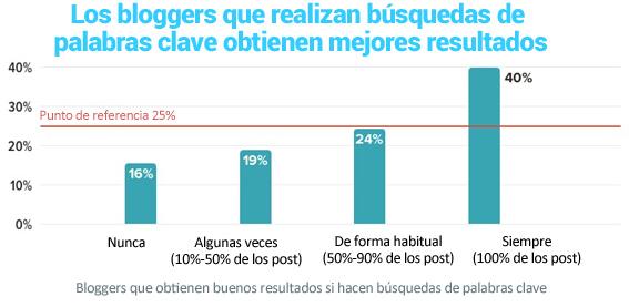 26-Los bloggers que realizan busqueda de palabras clave para los artículos de los blogs obtienen mejores resultados